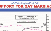 Extensive New Polling Shows Broad Support For Marriage