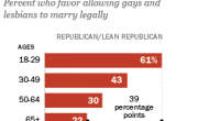 Large Majority Of Young Republicans Support Marriage Equality