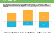 The Results Are In:  Voters Prefer Gays To Evangelical Christians